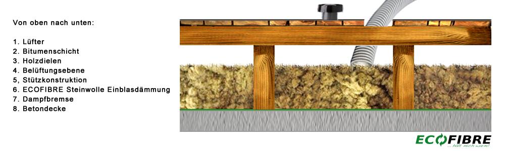 flachdach d mmung hamburg. Black Bedroom Furniture Sets. Home Design Ideas