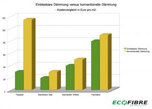 Einblasdammung Kosten Ecofibre Dammstoffe